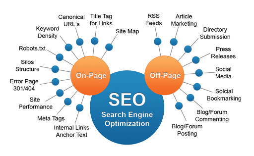 Off page SEO and On page SEO techniques for 2018