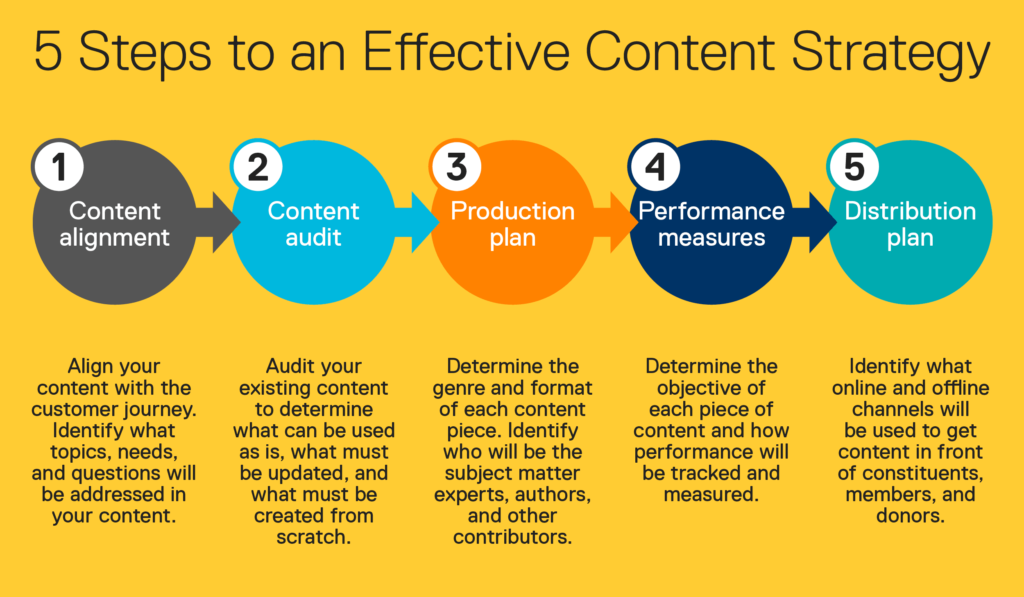 5-steps-to-an-effective-content-strategy