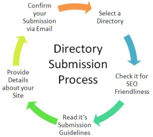 directory-submission-process