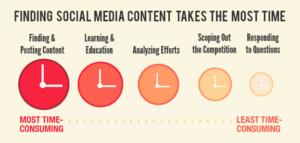 finding social media content