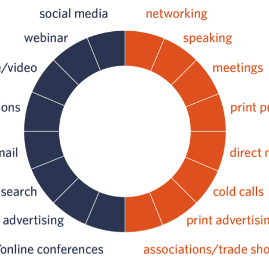efective marketing strategies